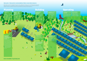 biodiversity in and around ground-mounted solar systems