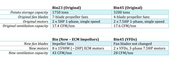 comparison of fan equipment