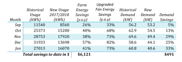 energy consumption bill