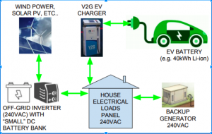electric vehicle batteries could be used to support the home appliances.